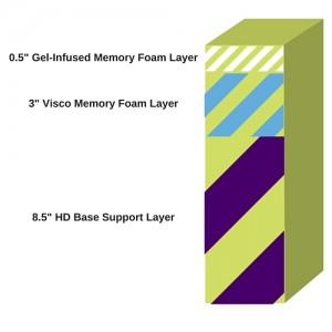Memory Foam Solutions Breakdown